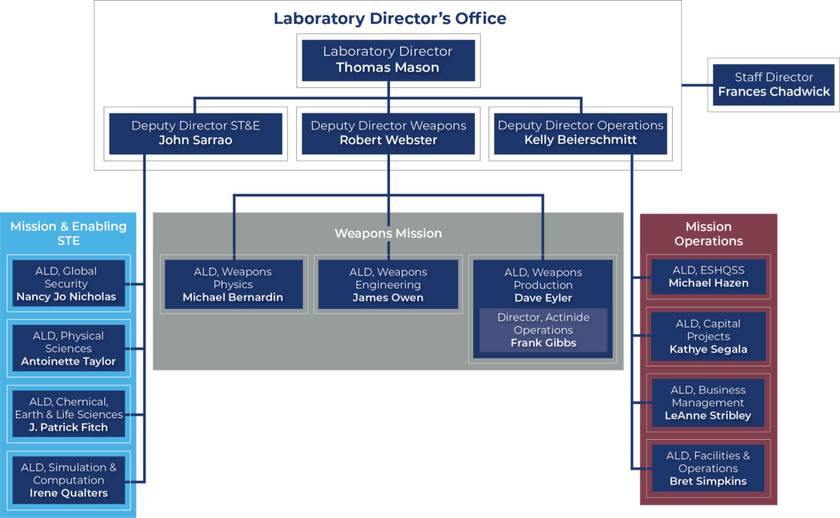 Triad National Security Leadership Team Organization